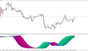 Форекс индикатор Laguerre stripped of double stochastic для терминала MetaTrader 5