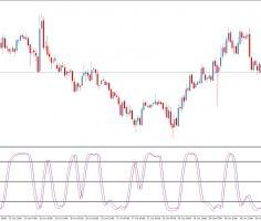 Форекс индикатор Stochastic Cyber Cycle для MetaTrader 5