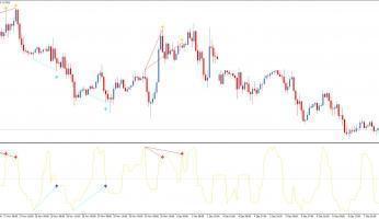 Заграничные индикаторы смены тренда