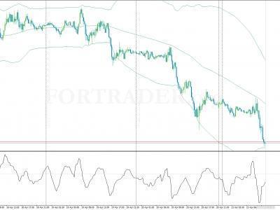 Trading Forex Dengan Commodity Channel Index (CCI) - kumpultrader - Komunitas Trading Online