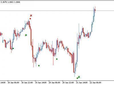 3 Tips Trading Dengan Indikator RSI