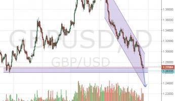 GBPUSD continues to fall to 1.27