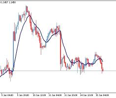 Mcginley dynamic forex indicator