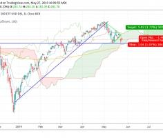 "Top index S&P 500 – ""buy the dip"" explained"