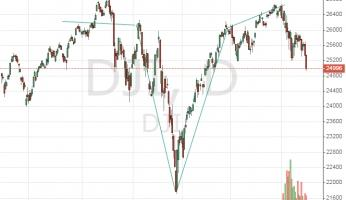 """Head and Shoulders"" in Dow Jones Industrial Average is a potent signal"