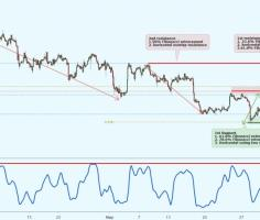 XAGUSD price near key resistance, could possibly drop