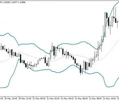 Bollinger Bands indicators [list]