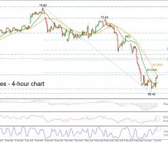 Brent futures return up but find obstacle at 40-SMA