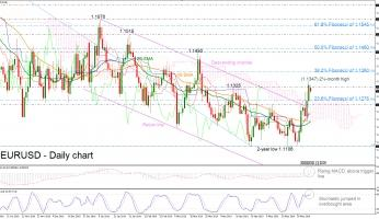 EURUSD reverses near 1.1300 after posting 2½-month high
