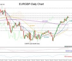 EURGBP rally goes on; focus on 0.8935 key resistance