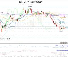 GBPJPY consolidates rebound; indicators trend up