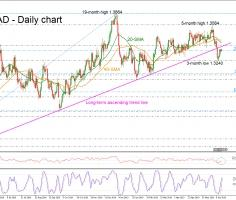 USDCAD bulls return into play; remains beneath uptrend line