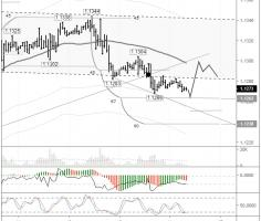 EURUSD pair consolidating around the trend line