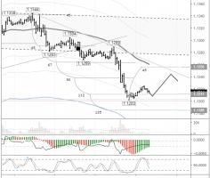 EURUSD: trading between the 112th and 135th degrees