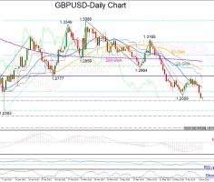 GBPUSD revives downtrend; bearish in short and medium-term
