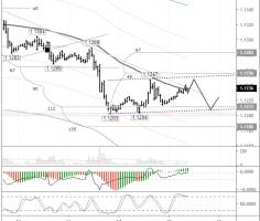 EURUSD: trying to gain a foothold at the balance line