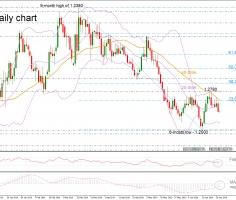 GBPUSD bears back into play; builds base around 20-SMA