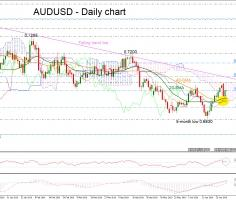 AUDUSD retests 0.7000 key level; neutral to bullish in short term