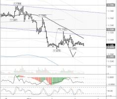 EURUSD: the downtrend continues