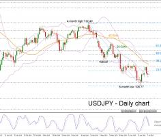 USDJPY continues selling interest in short term