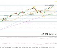 US 500 stock index records new all-time highs close to 3,000
