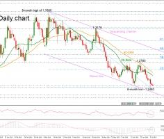 GBPUSD flirts with 6-month low; holds in descending channel