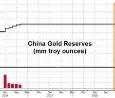 PBOC's gold purchases – a signaling function for the markets?