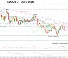 AUDUSD creates red days below short-term MAs