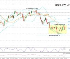 USDJPY slips below 108; lacks clear direction in short term