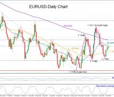 EURUSD makes higher low but uptrend not confirmed yet