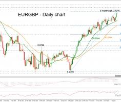 EURGBP unlocks 6-month high; looks overbought