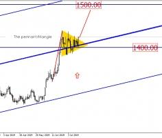 Gold attempts to approach the 1500 level!