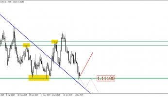 Will EUR/USD drop or jump?