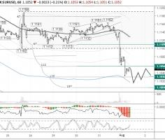 EURUSD: test of 1.10 likely