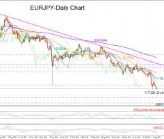 EURJPY short-term bias is still skewed to the downside