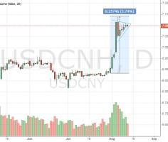 Important time for USDCNH