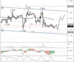 EURUSD: reversal expected against yesterday evening's decline