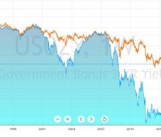 Stocks and currencies recover despite the yield curve inversion