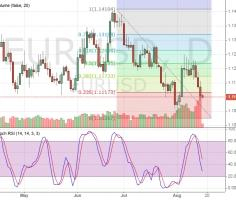 To change the trends in EURUSD – market is waiting for real deal