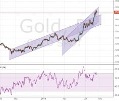 Gold price forecast – no limit for the growth