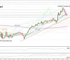 EURGBP to consolidate losses in short-term; bullish in medium-term