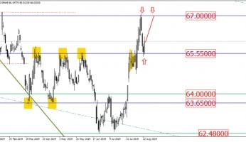 Could USD/RUB target the level of 67.00?