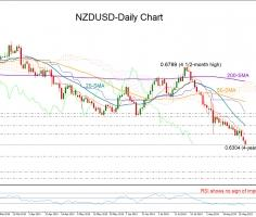 NZDUSD sinks near 4-year lows; downtrend looks unstoppable