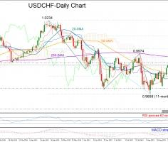 USDCHF bulls could become energized above Ichimoku cloud
