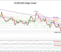EURUSD revives bear trend at fresh 28-month lows