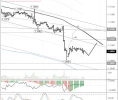 EURUSD: recovery to the LB on the cards