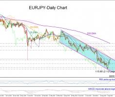 "EURJPY in recovery mode but descending channel holds the ""bull flag"""