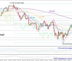USDJPY attracts buying interest; 50% Fibonacci eye d