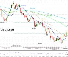 EURCHF still in a downtrend, but shows early reversal signs