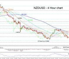 NZDUSD still bearish, but forming possible double bottom